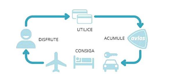 Obtener avios con Iberia Icon